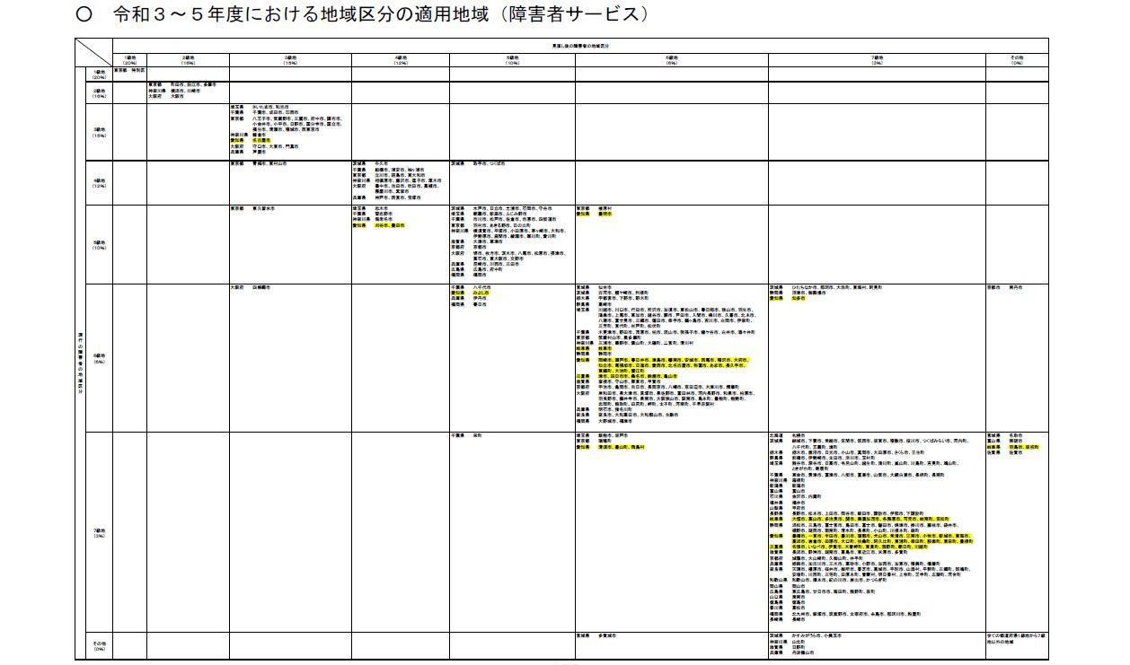 R3~5年 地域区分の適用地域一覧
